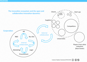 Duval The open innovation ecosystem and dynamics