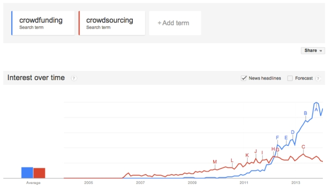 crowdfunding_vs_crowdsourcing_google_search_volume