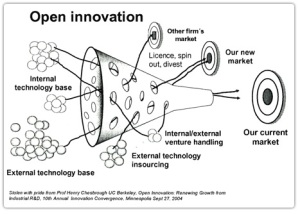 Open Innovation framework developed by Henry Chesbrough, UC Berkeley