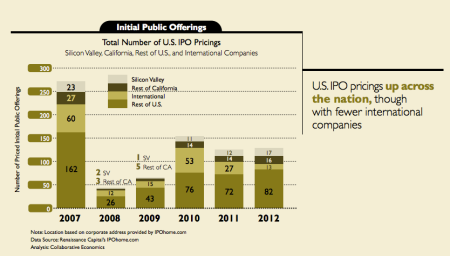 IPOs from Silicon Valley